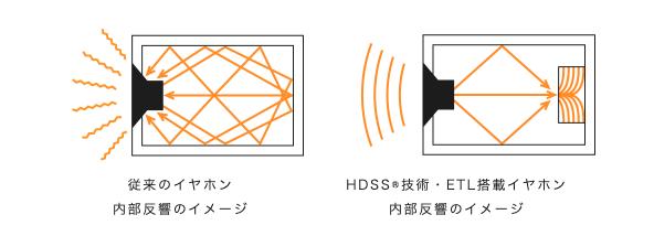 HDSS® = High Definition Sound Standar