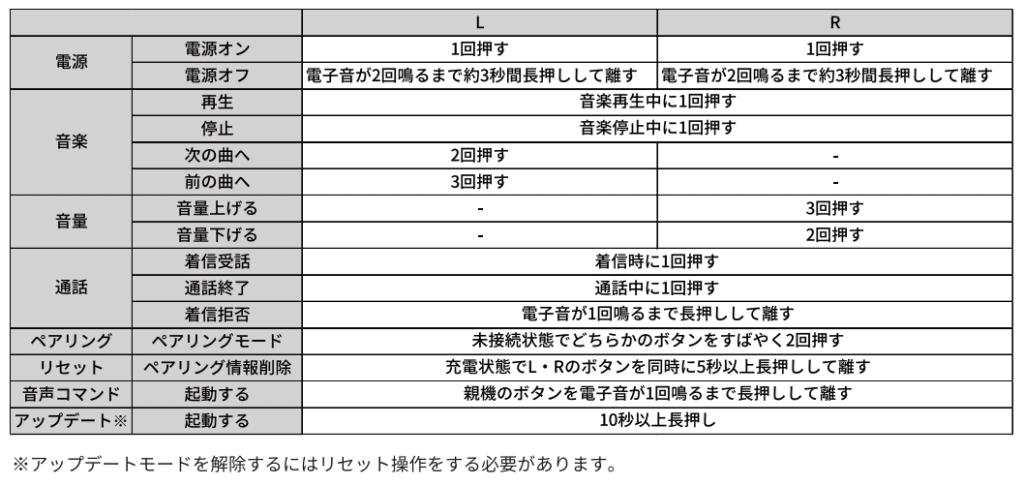 NUARL(ヌアール)NT01AX 操作方法