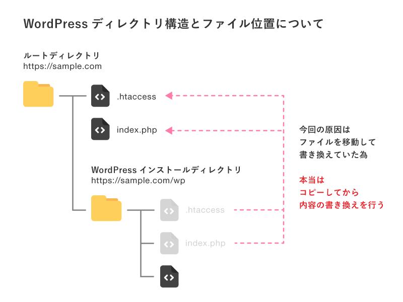 ディレクトリ構造の図説