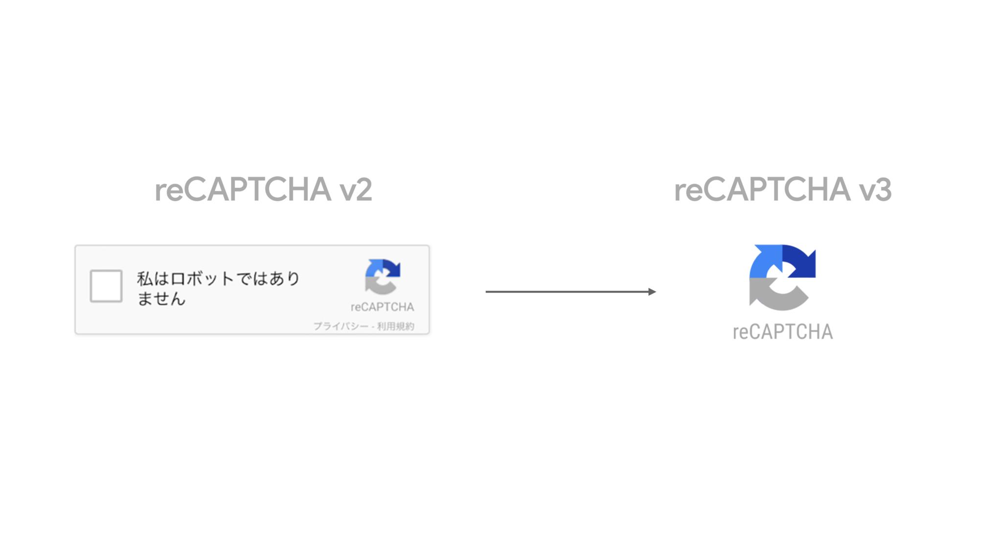 reCAPTCHA種類