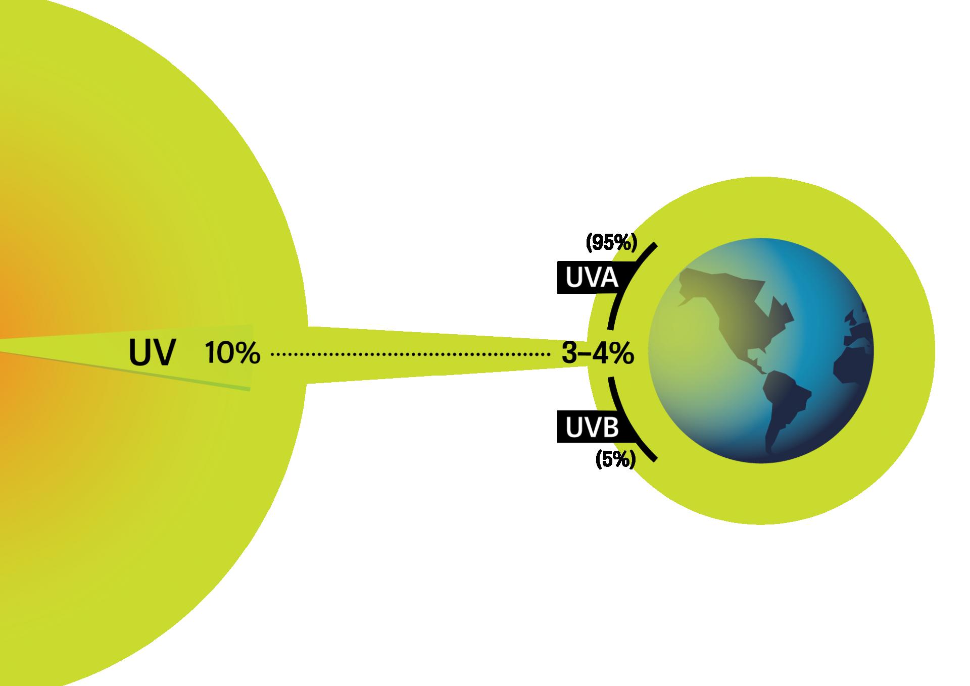 紫外線の内容 UV