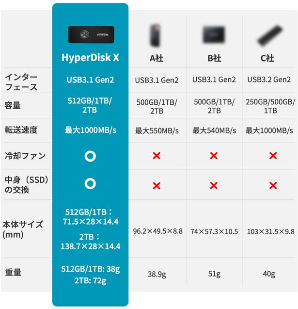 HyperDisk X(ハイパーディスク エックス)他社比較